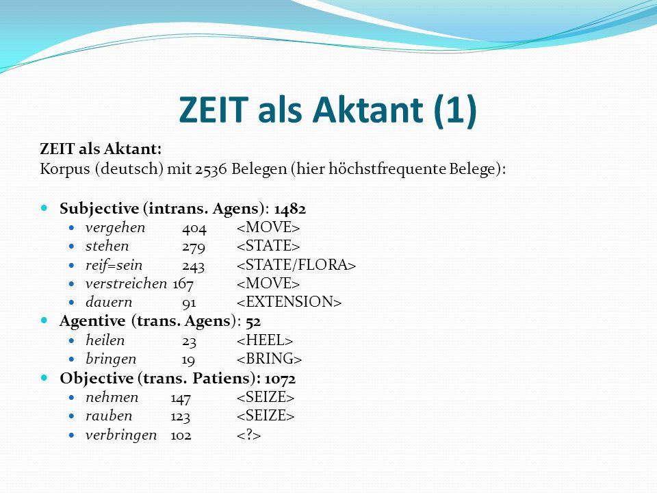 ZEIT als Aktant (1) ZEIT als Aktant: Korpus (deutsch) mit 2536 Belegen (hier höchstfrequente Belege): Subjective (intrans. Agens): 1482 vergehen 404 s