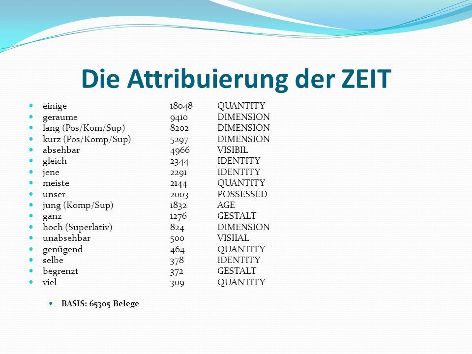 Die Attribuierung der ZEIT einige 18048QUANTITY geraume 9410DIMENSION lang (Pos/Kom/Sup)8202DIMENSION kurz (Pos/Komp/Sup)5297DIMENSION absehbar 4966VI