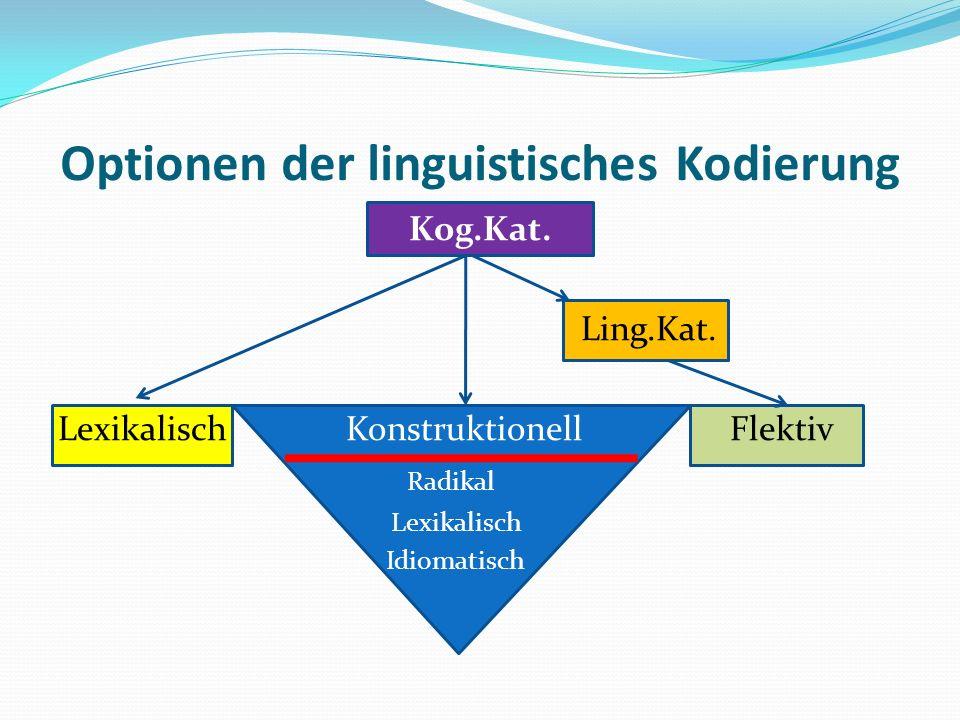 Optionen der linguistisches Kodierung Kog.Kat. Ling.Kat. LexikalischKonstruktionellFlektiv Radikal Lexikalisch Idiomatisch