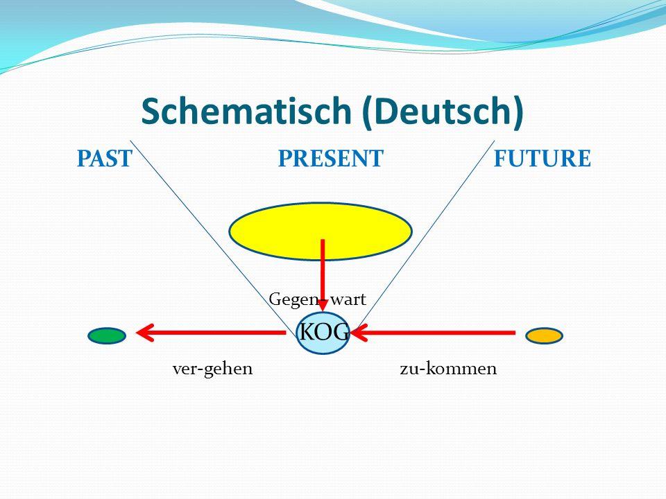 Schematisch (Deutsch) PAST PRESENT FUTURE Gegen- wart KOG ver-gehen zu-kommen