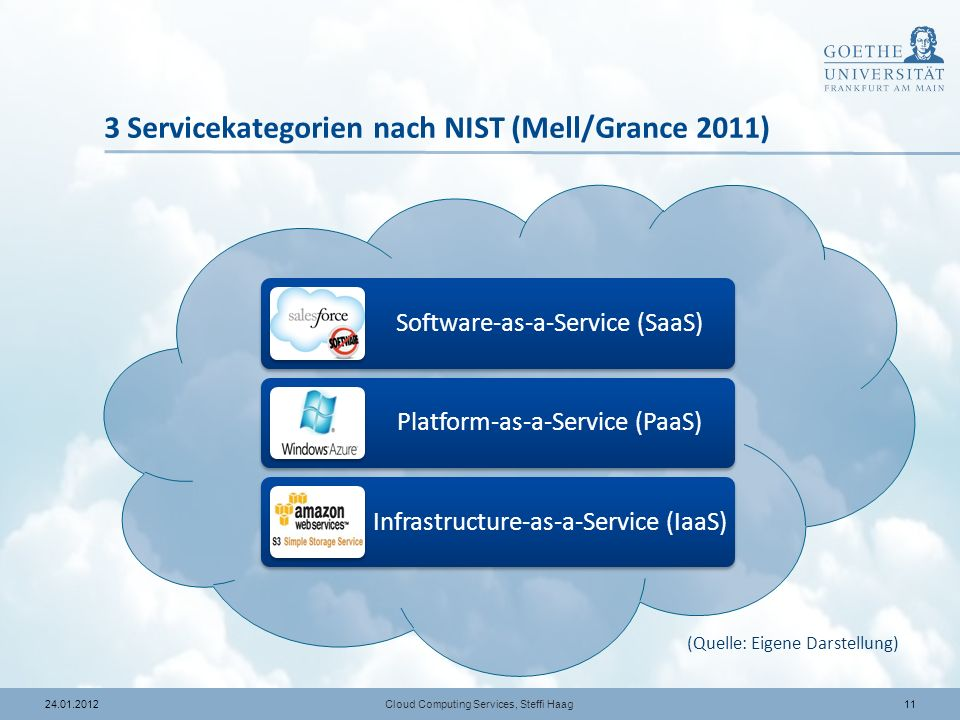 1124.01.2012 3 Servicekategorien nach NIST (Mell/Grance 2011) Software-as-a-Service (SaaS) Platform-as-a-Service (PaaS) Infrastructure-as-a-Service (I