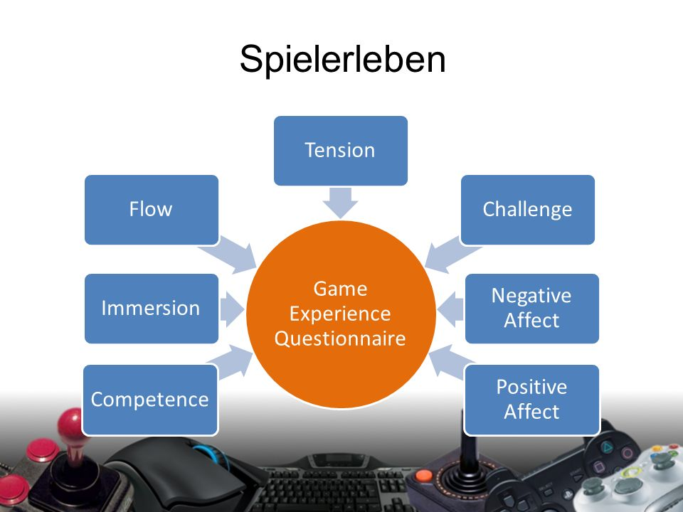 Spielerleben Game Experience Questionnaire CompetenceImmersionFlowTensionChallenge Negative Affect Positive Affect