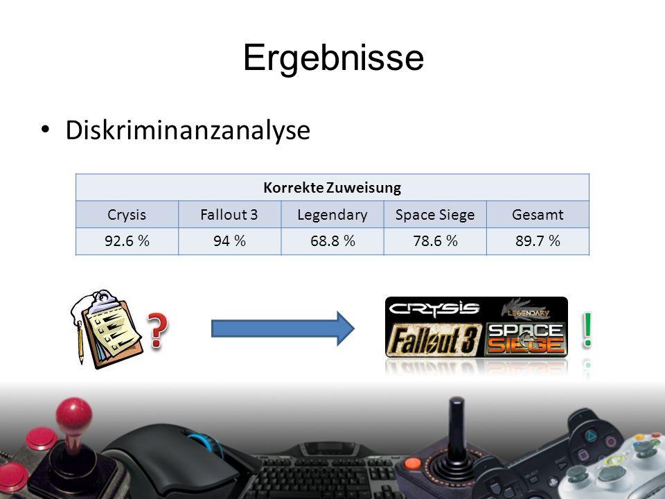 Ergebnisse Diskriminanzanalyse Korrekte Zuweisung CrysisFallout 3LegendarySpace SiegeGesamt 92.6 %94 %68.8 %78.6 %89.7 %