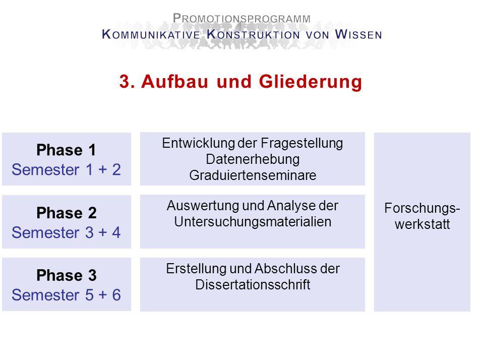 4 Promotionsprogramm Nationale und Internationale Kooperationen