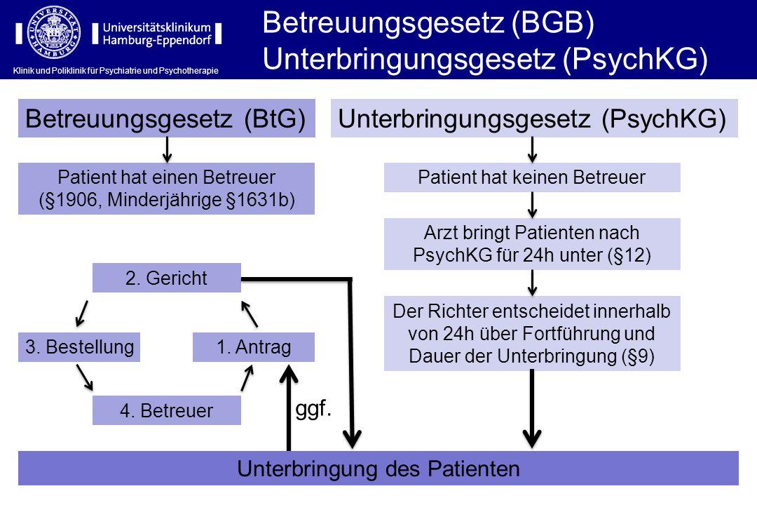 Klinik und Poliklinik für Psychiatrie und Psychotherapie Betreuungsgesetz (BGB) Unterbringungsgesetz (PsychKG) Betreuungsgesetz (BtG)Unterbringungsges