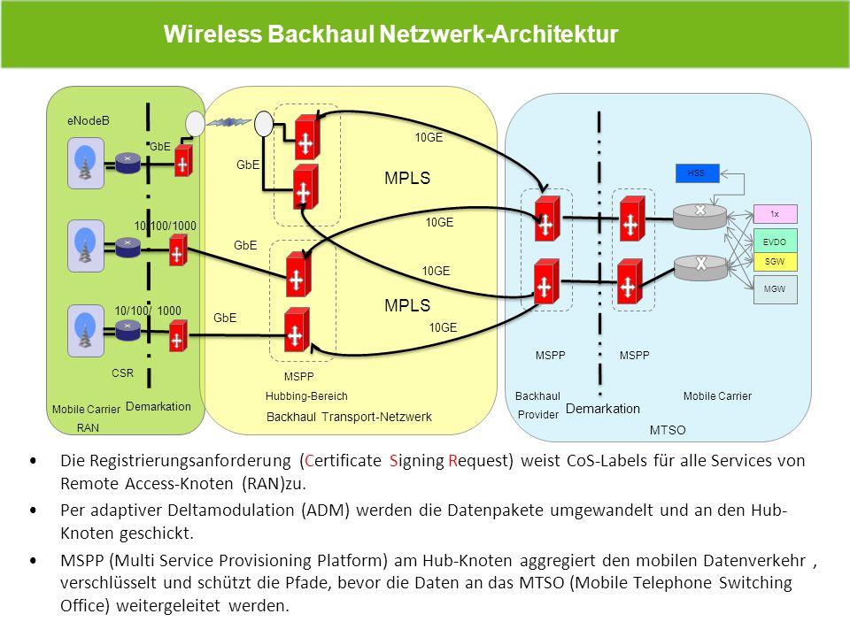 Die Registrierungsanforderung (Certificate Signing Request) weist CoS-Labels für alle Services von Remote Access-Knoten (RAN)zu. Per adaptiver Deltamo
