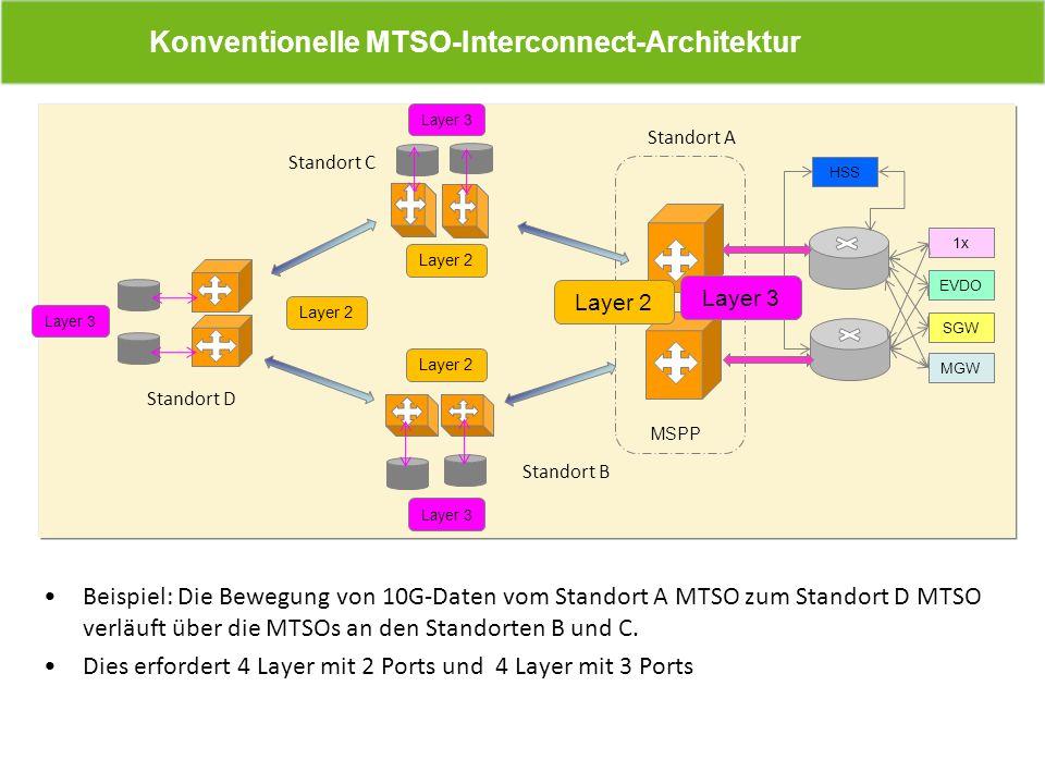 Beispiel: Die Bewegung von 10G-Daten vom Standort A MTSO zum Standort D MTSO verläuft über die MTSOs an den Standorten B und C. Dies erfordert 4 Layer