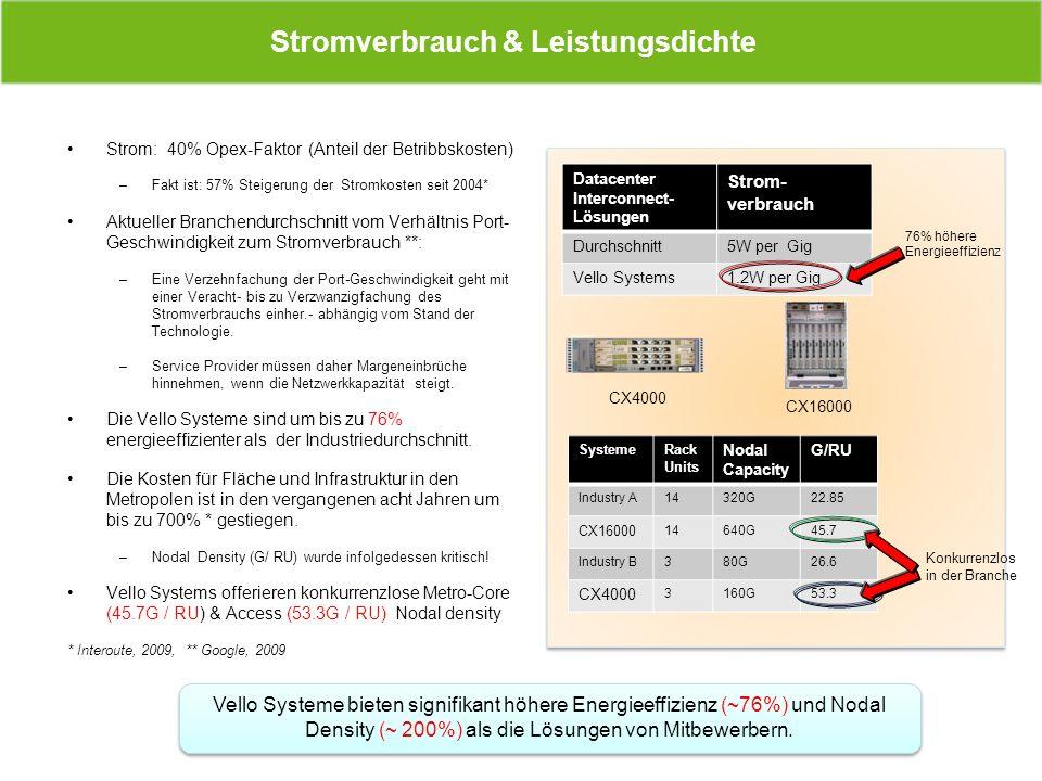 Strom: 40% Opex-Faktor (Anteil der Betribbskosten) –Fakt ist: 57% Steigerung der Stromkosten seit 2004* Aktueller Branchendurchschnitt vom Verhältnis