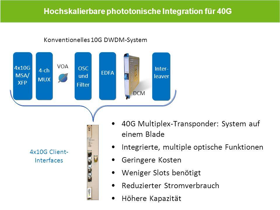 40G Multiplex-Transponder: System auf einem Blade Integrierte, multiple optische Funktionen Geringere Kosten Weniger Slots benötigt Reduzierter Stromv