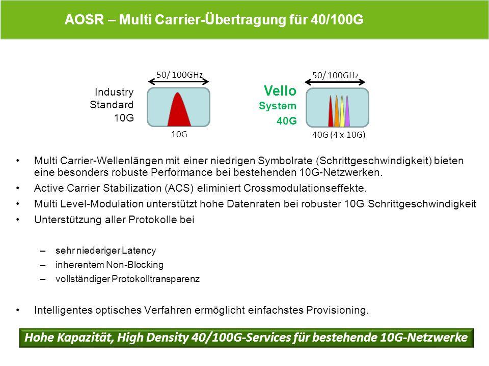 Multi Carrier-Wellenlängen mit einer niedrigen Symbolrate (Schrittgeschwindigkeit) bieten eine besonders robuste Performance bei bestehenden 10G-Netzw