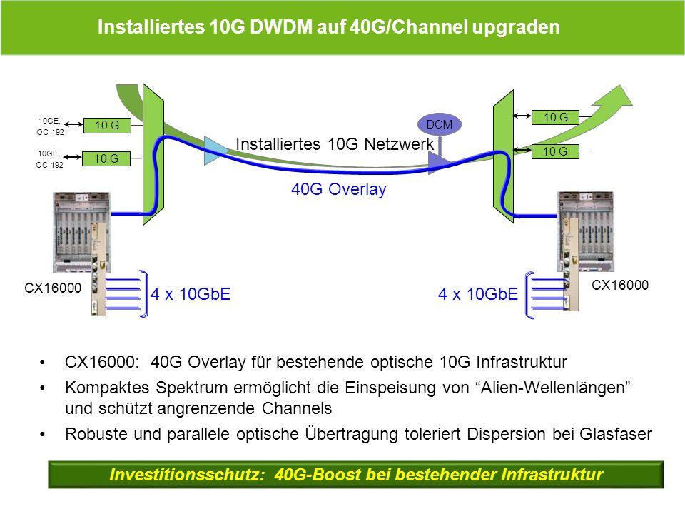 DCM CX16000: 40G Overlay für bestehende optische 10G Infrastruktur Kompaktes Spektrum ermöglicht die Einspeisung von Alien-Wellenlängen und schützt an