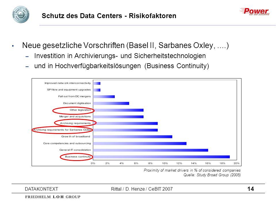 14 DATAKONTEXT Rittal / D. Henze / CeBIT 2007 Schutz des Data Centers - Risikofaktoren Neue gesetzliche Vorschriften (Basel II, Sarbanes Oxley,....) –