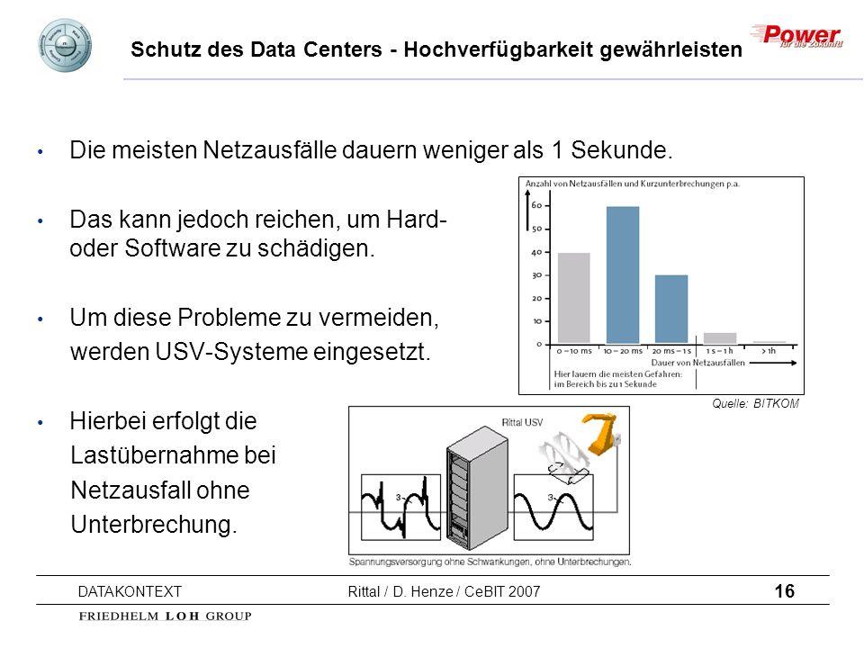 16 DATAKONTEXT Rittal / D. Henze / CeBIT 2007 Schutz des Data Centers - Hochverfügbarkeit gewährleisten Die meisten Netzausfälle dauern weniger als 1