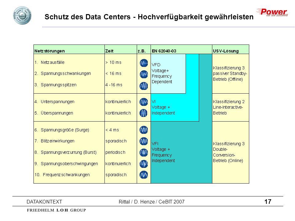 17 DATAKONTEXT Rittal / D. Henze / CeBIT 2007 Schutz des Data Centers - Hochverfügbarkeit gewährleisten