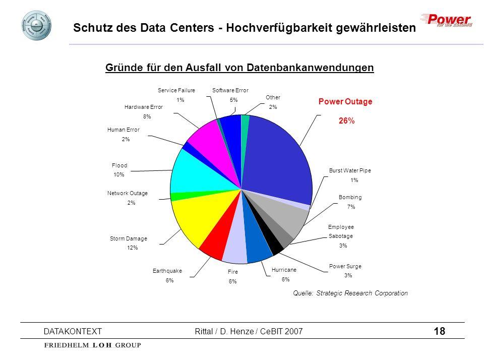 18 DATAKONTEXT Rittal / D. Henze / CeBIT 2007 Schutz des Data Centers - Hochverfügbarkeit gewährleisten Burst Water Pipe 1% Power Outage 26% Bombing 7