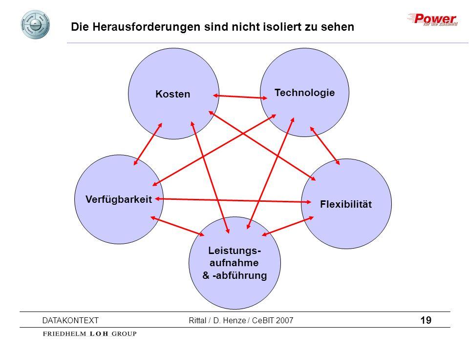 19 DATAKONTEXT Rittal / D. Henze / CeBIT 2007 Die Herausforderungen sind nicht isoliert zu sehen Technologie Kosten Verfügbarkeit Leistungs- aufnahme