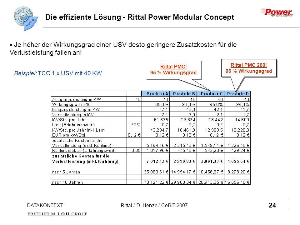 24 DATAKONTEXT Rittal / D. Henze / CeBIT 2007 Die effiziente Lösung - Rittal Power Modular Concept Rittal PMC! 95 % Wirkungsgrad Rittal PMC! 95 % Wirk