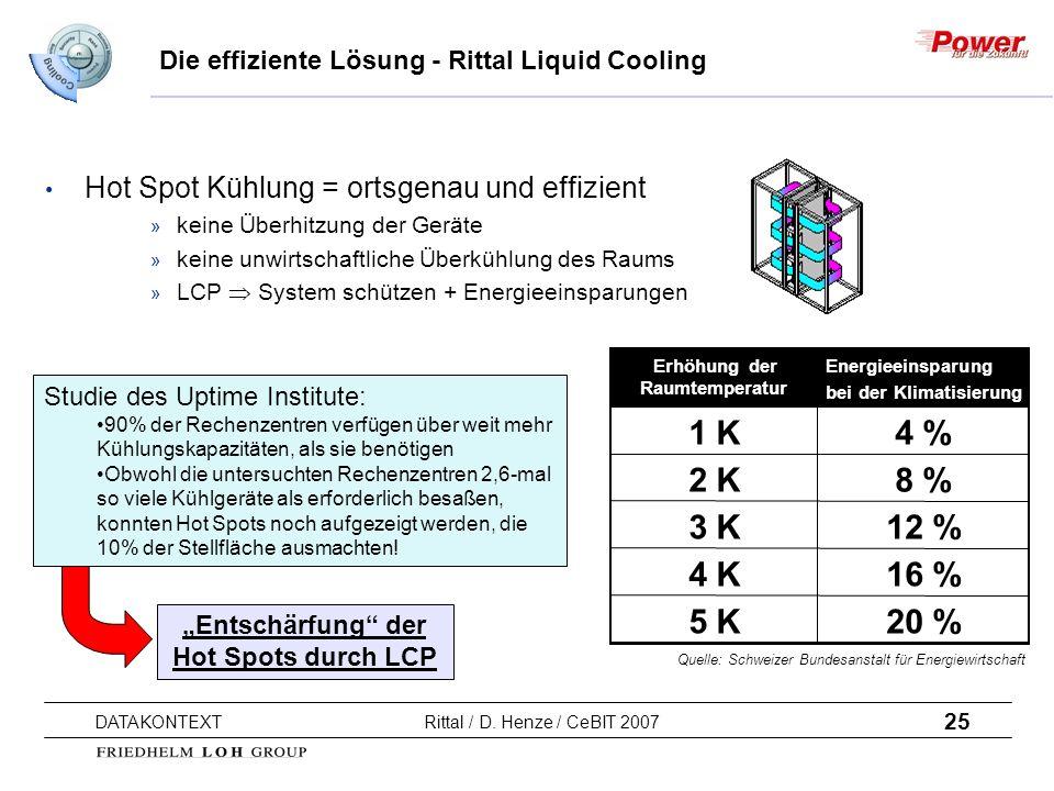25 DATAKONTEXT Rittal / D. Henze / CeBIT 2007 Hot Spot Kühlung = ortsgenau und effizient » keine Überhitzung der Geräte » keine unwirtschaftliche Über