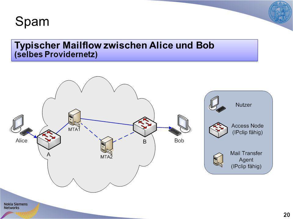Spam 20 Typischer Mailflow zwischen Alice und Bob (selbes Providernetz) Typischer Mailflow zwischen Alice und Bob (selbes Providernetz)