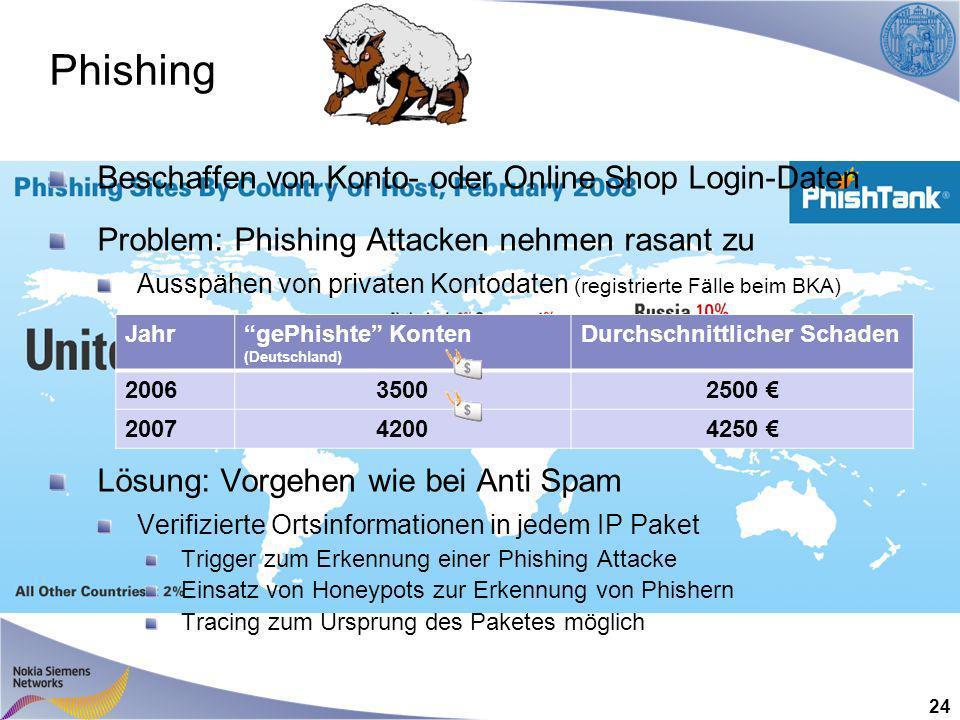 Phishing 24 Beschaffen von Konto- oder Online Shop Login-Daten Problem: Phishing Attacken nehmen rasant zu Ausspähen von privaten Kontodaten (registrierte Fälle beim BKA) Lösung: Vorgehen wie bei Anti Spam Verifizierte Ortsinformationen in jedem IP Paket Trigger zum Erkennung einer Phishing Attacke Einsatz von Honeypots zur Erkennung von Phishern Tracing zum Ursprung des Paketes möglich JahrgePhishte Konten (Deutschland) Durchschnittlicher Schaden 200635002500 200742004250