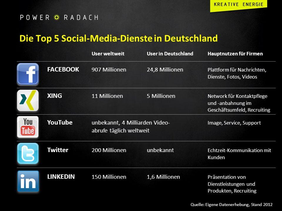 Die Top 5 Social-Media-Dienste in Deutschland FACEBOOK 907 Millionen24,8 Millionen Plattform für Nachrichten, Dienste, Fotos, Videos User weltweitUser