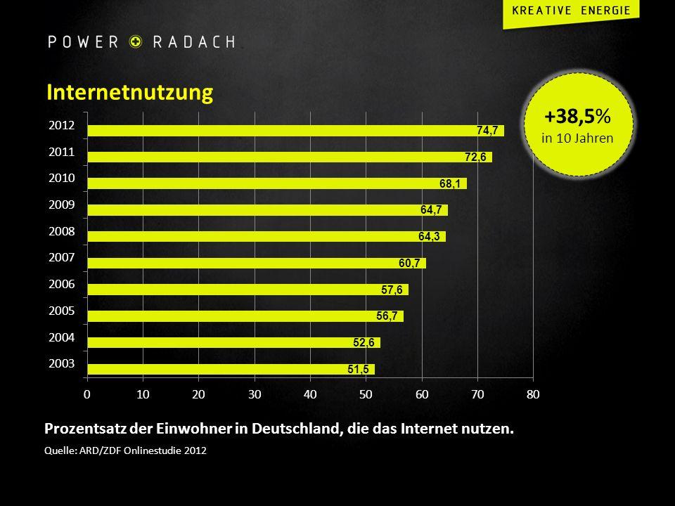 Internetnutzung Prozentsatz der Einwohner in Deutschland, die das Internet nutzen. Quelle: ARD/ZDF Onlinestudie 2012 +38,5% in 10 Jahren
