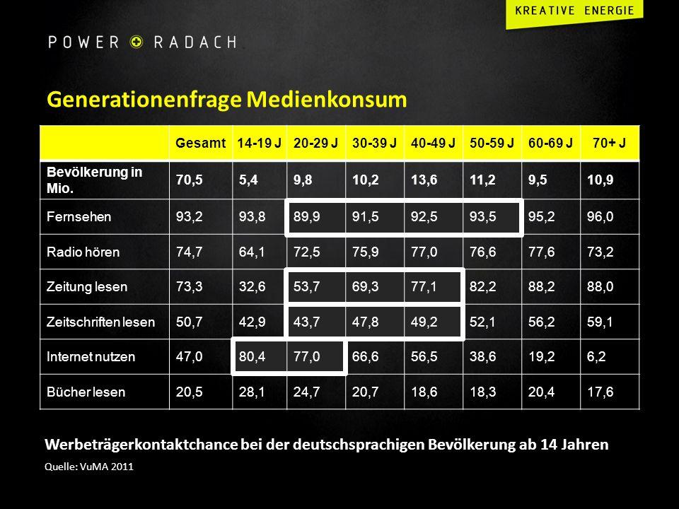 Generationenfrage Medienkonsum Werbeträgerkontaktchance bei der deutschsprachigen Bevölkerung ab 14 Jahren Quelle: VuMA 2011 Gesamt14-19 J20-29 J30-39