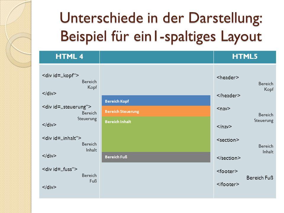 Unterschiede in der Darstellung: Beispiel für ein1-spaltiges Layout HTML 4HTML5 Bereich Kopf Bereich Steuerung Bereich Inhalt Bereich Fuß Bereich Kopf