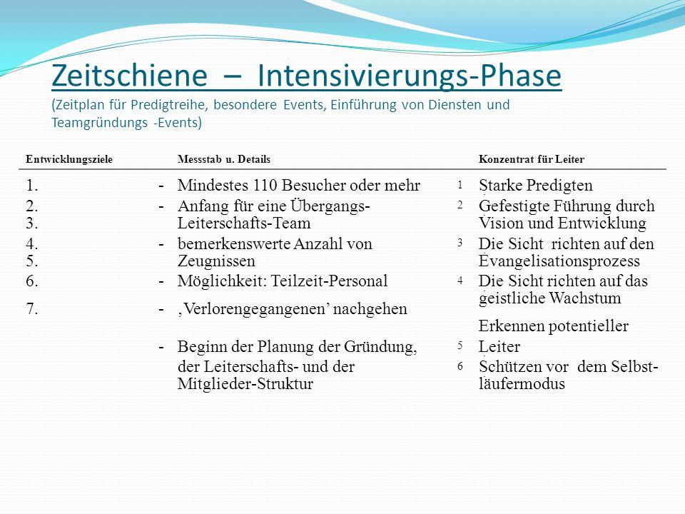 Zeitschiene – Intensivierungs-Phase (Zeitplan für Predigtreihe, besondere Events, Einführung von Diensten und Teamgründungs -Events) Entwicklungsziele