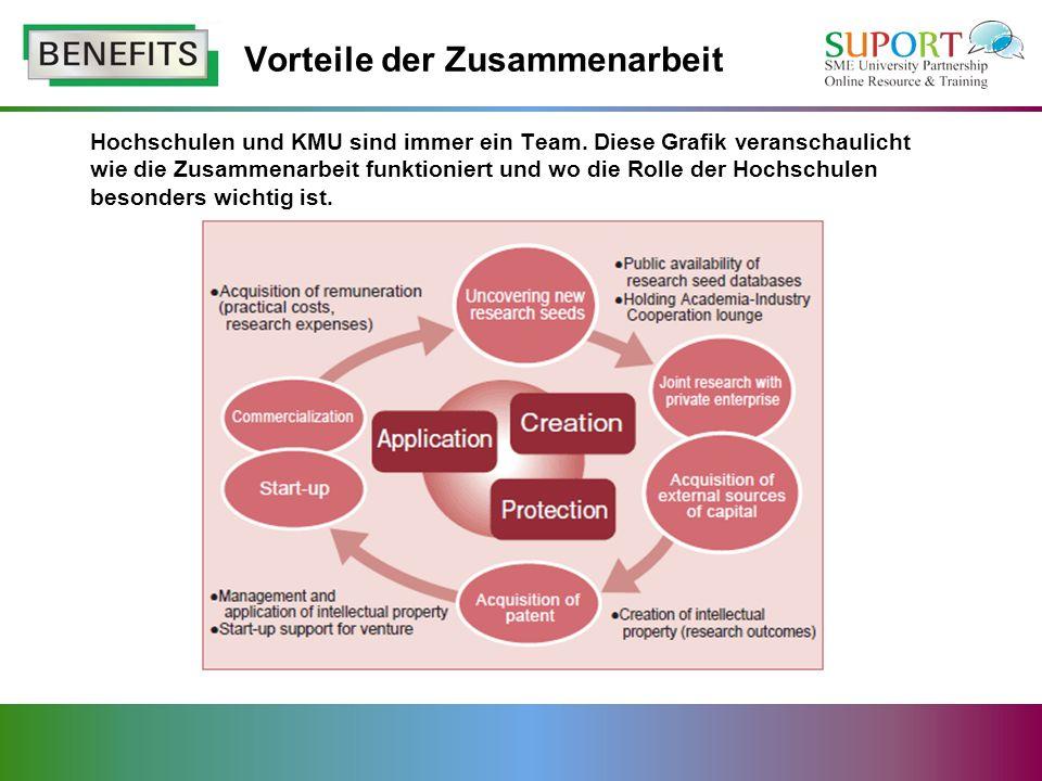 Hochschulen und KMU sind immer ein Team.