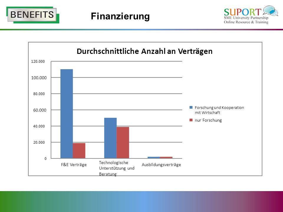 Finanzierung 0 20.000 40.000 60.000 80.000 100.000 120.000 F&E Verträge Technologische Unterstützung und Beratung Ausbildungsverträge Durchschnittliche Anzahl an Verträgen Forschung und Kooperation mit Wirtschaft nur Forschung