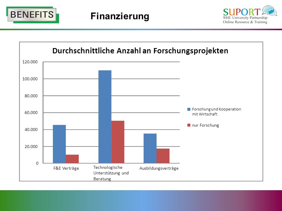 Finanzierung 0 20.000 40.000 60.000 80.000 100.000 120.000 Durchschnittliche Anzahl an Forschungsprojekten F&E Verträge Technologische Unterstützung und Beratung Ausbildungsverträge Forschung und Kooperation mit Wirtschaft nur Forschung