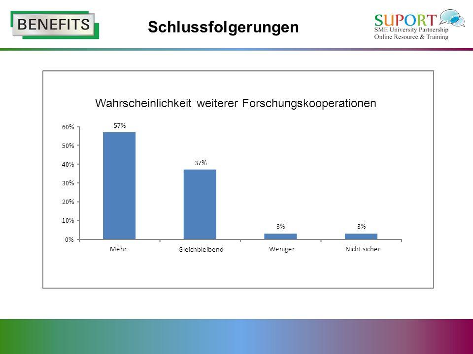Schlussfolgerungen 57% 37% 3% 0% 10% 20% 30% 40% 50% 60% Mehr Gleichbleibend WenigerNicht sicher Wahrscheinlichkeit weiterer Forschungskooperationen