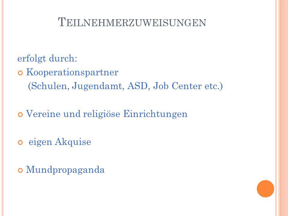 T EILNEHMERZUWEISUNGEN erfolgt durch: Kooperationspartner (Schulen, Jugendamt, ASD, Job Center etc.) Vereine und religiöse Einrichtungen eigen Akquise