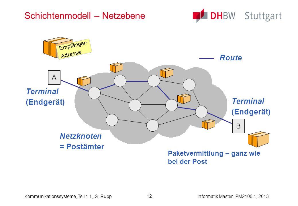 Kommunikationssysteme, Teil 1.1, S. RuppInformatik Master, PM2100.1, 2013 12 Schichtenmodell – Netzebene Paketvermittlung – ganz wie bei der Post Empf