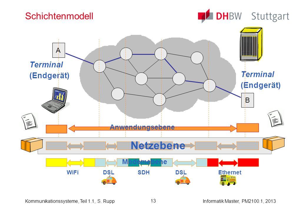Kommunikationssysteme, Teil 1.1, S. RuppInformatik Master, PM2100.1, 2013 13 Schichtenmodell A B Terminal (Endgerät) Terminal (Endgerät) Netzebene Mod