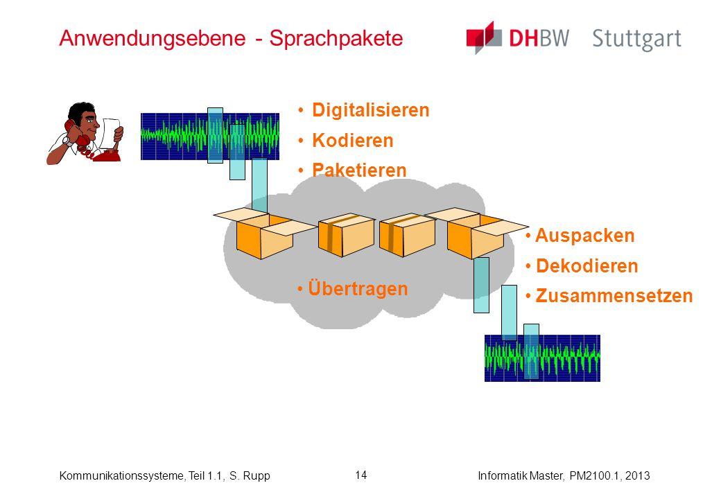 Kommunikationssysteme, Teil 1.1, S. RuppInformatik Master, PM2100.1, 2013 14 Anwendungsebene - Sprachpakete Digitalisieren Kodieren Paketieren Auspack