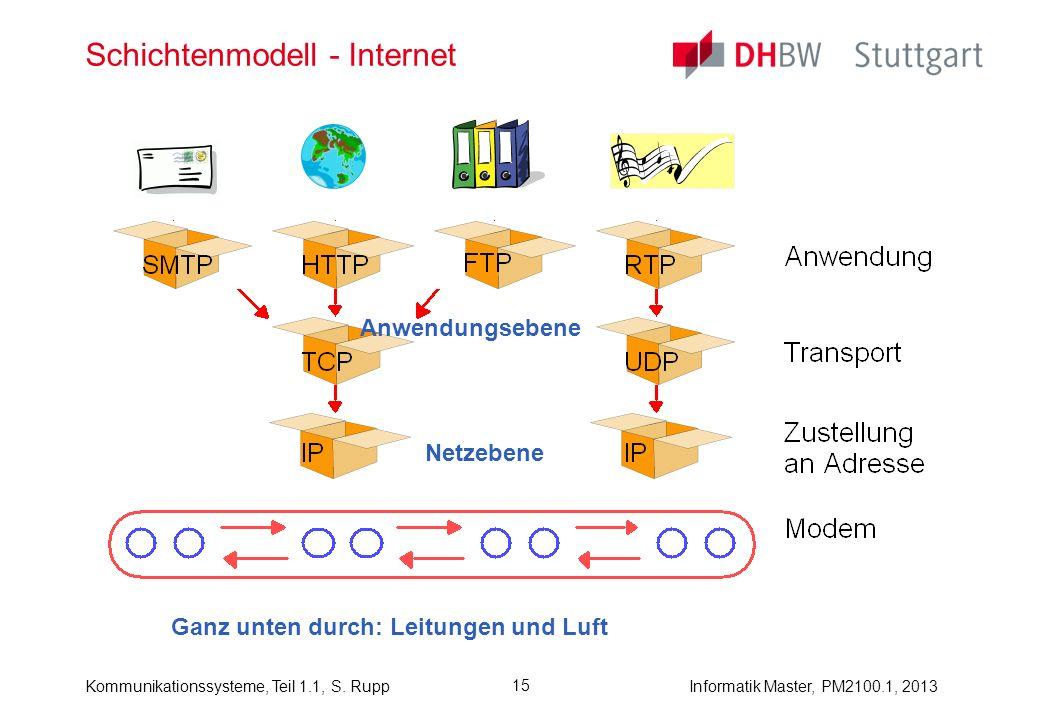 Kommunikationssysteme, Teil 1.1, S. RuppInformatik Master, PM2100.1, 2013 15 Schichtenmodell - Internet Netzebene Ganz unten durch: Leitungen und Luft