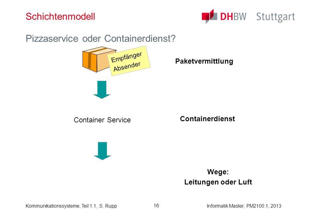 Kommunikationssysteme, Teil 1.1, S. RuppInformatik Master, PM2100.1, 2013 16 Schichtenmodell Pizzaservice oder Containerdienst? Paketvermittlung Empfä