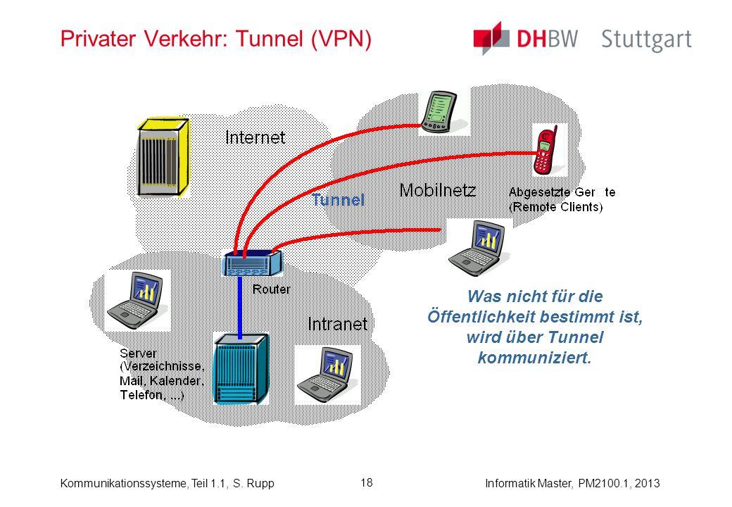 Kommunikationssysteme, Teil 1.1, S. RuppInformatik Master, PM2100.1, 2013 18 Privater Verkehr: Tunnel (VPN) Was nicht für die Öffentlichkeit bestimmt