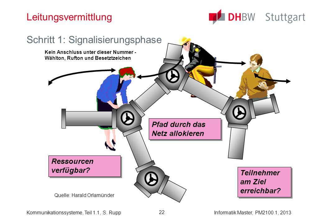 Kommunikationssysteme, Teil 1.1, S. RuppInformatik Master, PM2100.1, 2013 22 Leitungsvermittlung Schritt 1: Signalisierungsphase Kein Anschluss unter