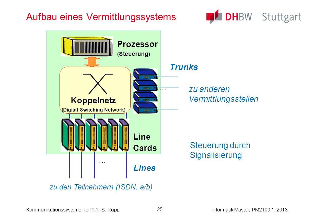 Kommunikationssysteme, Teil 1.1, S. RuppInformatik Master, PM2100.1, 2013 25 Aufbau eines Vermittlungssystems zu den Teilnehmern (ISDN, a/b) zu andere