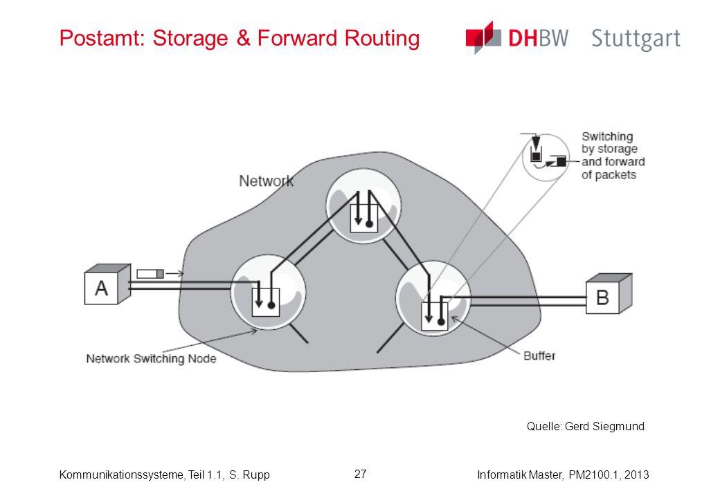 Kommunikationssysteme, Teil 1.1, S. RuppInformatik Master, PM2100.1, 2013 27 Postamt: Storage & Forward Routing Quelle: Gerd Siegmund