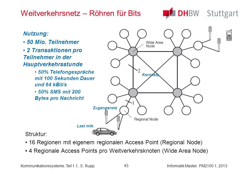 Kommunikationssysteme, Teil 1.1, S. RuppInformatik Master, PM2100.1, 2013 43 Weitverkehrsnetz – Röhren für Bits Struktur: 16 Regionen mit eigenem regi