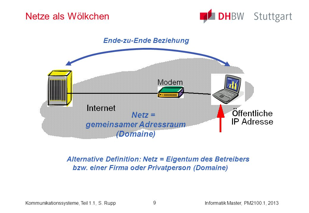 Kommunikationssysteme, Teil 1.1, S. RuppInformatik Master, PM2100.1, 2013 9 Netze als Wölkchen Netz = gemeinsamer Adressraum (Domaine) Ende-zu-Ende Be