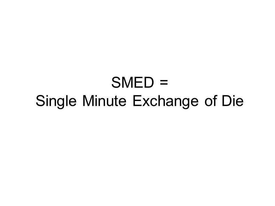 2 Definitionen Rüstzeitreduzierung (SMED = Single Minute Exchange of Die) ist eine systematische Vorgehensweise zur Verringerung der Rüstzeiten einer Maschine.
