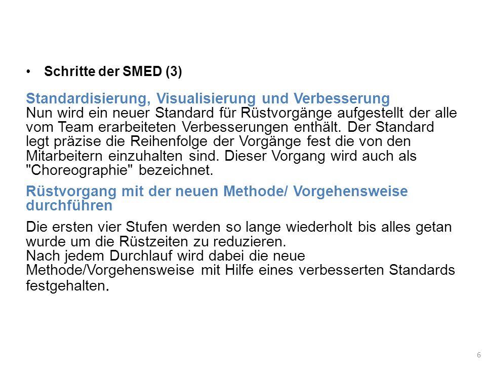 6 Schritte der SMED (3) Standardisierung, Visualisierung und Verbesserung Nun wird ein neuer Standard für Rüstvorgänge aufgestellt der alle vom Team e