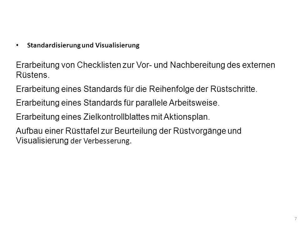 7 Standardisierung und Visualisierung Erarbeitung von Checklisten zur Vor- und Nachbereitung des externen Rüstens. Erarbeitung eines Standards für die