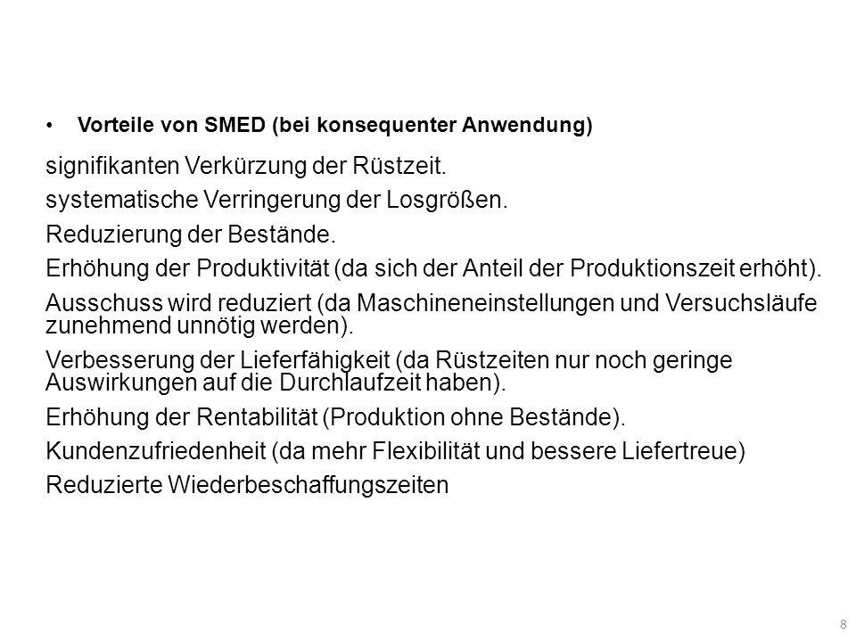 8 Vorteile von SMED (bei konsequenter Anwendung) signifikanten Verkürzung der Rüstzeit. systematische Verringerung der Losgrößen. Reduzierung der Best