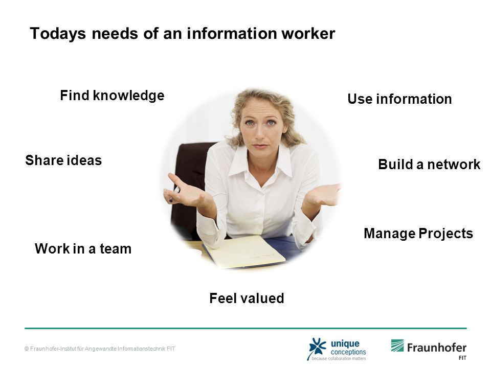 © Fraunhofer-Institut für Angewandte Informationstechnik FIT Todays needs of an information worker Find knowledge Share ideas Work in a team Feel valued Manage Projects Build a network Use information